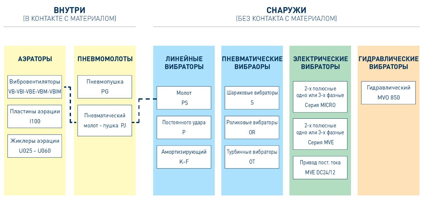 Системы аэрации и пневматические вибраторы OLI